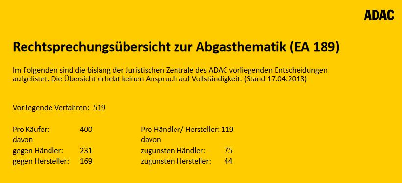 Adac Liste Zum Dieselskandal Kunden Gewinnen Gegen Vw
